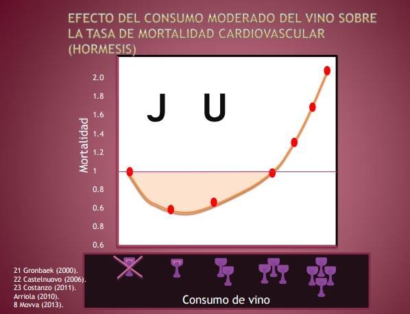 ¿Qué significa la hormesis en el consumo del vino?